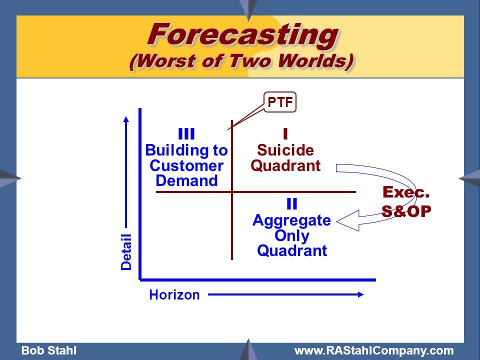 Bob Stahl www.RAStahlCompany.com Forecasting (Worst of Two Worlds) PTF Horizon Detail I Suicide Quadrant II Aggregate Only Quadrant Exec. S&OP III Bui