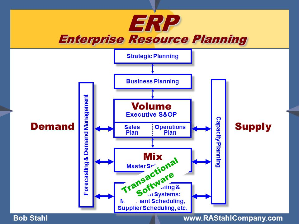 Bob Stahl www.RAStahlCompany.com ERP Enterprise Resource Planning Business Planning Strategic Planning Forecasting & Demand Management Volume Executive S&OP Sales Plan Operations Plan Capacity Planning SupplyDemand Mix Master Scheduling Mix Master Scheduling Detailed Planning & Execution Systems: MRP, Plant Scheduling, Supplier Scheduling, etc.