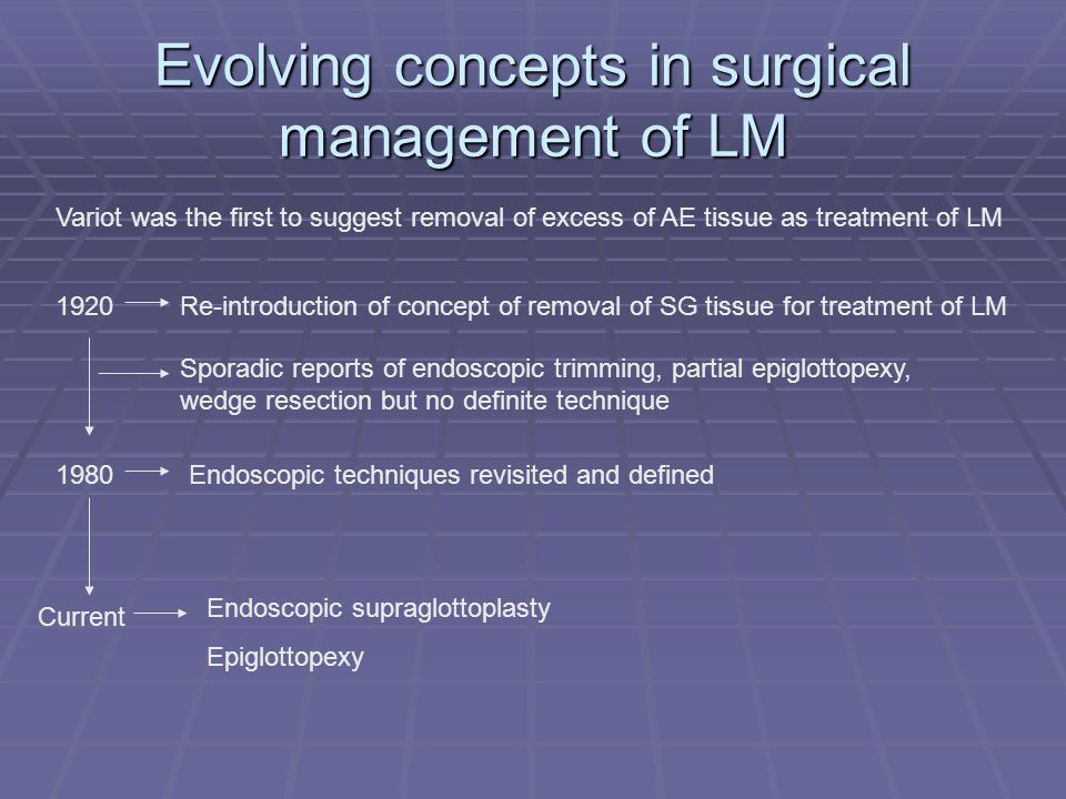 Evolving concepts in surgical management of LM 1920 1980 Current Variot was the first to suggest removal of excess of AE tissue as treatment of LM Re-introduction of concept of removal of SG tissue for treatment of LM Sporadic reports of endoscopic trimming, partial epiglottopexy, wedge resection but no definite technique Endoscopic techniques revisited and defined Endoscopic supraglottoplasty Epiglottopexy