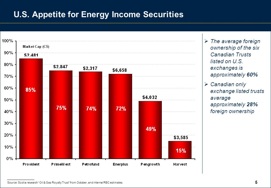 5 U.S. Appetite for Energy Income Securities  The average foreign ownership of the six Canadian Trusts listed on U.S. exchanges is approximately 60%
