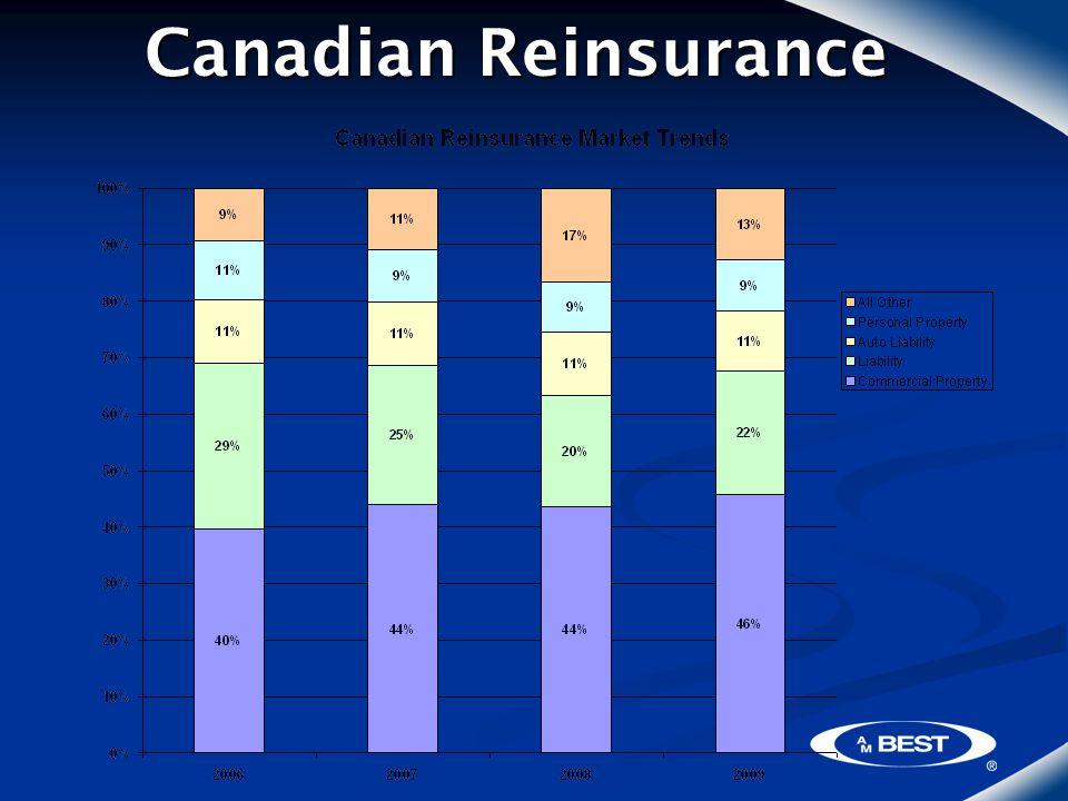 Canadian Reinsurance