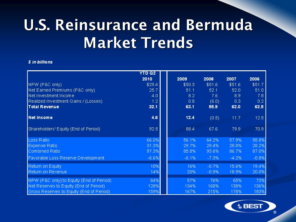 U.S. Reinsurance and Bermuda Market Trends