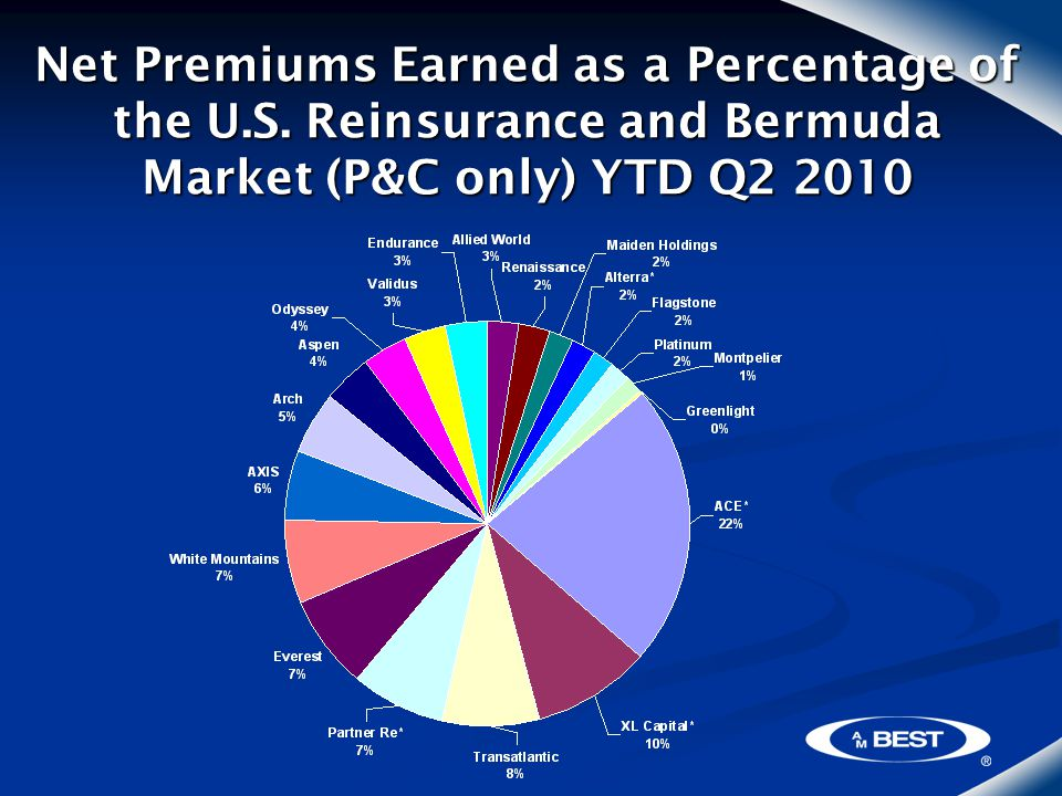 Net Premiums Earned as a Percentage of the U.S.