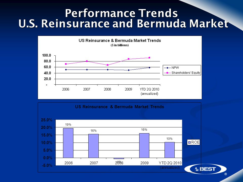 Performance Trends U.S.