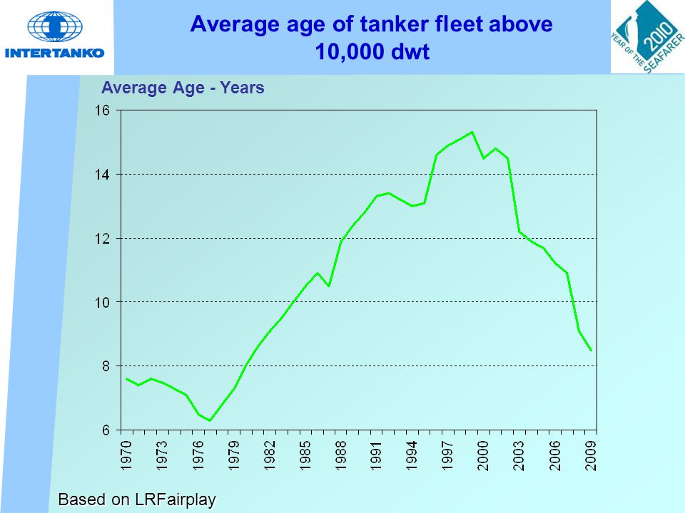 Average age of tanker fleet above 10,000 dwt Based on LRFairplay Average Age - Years