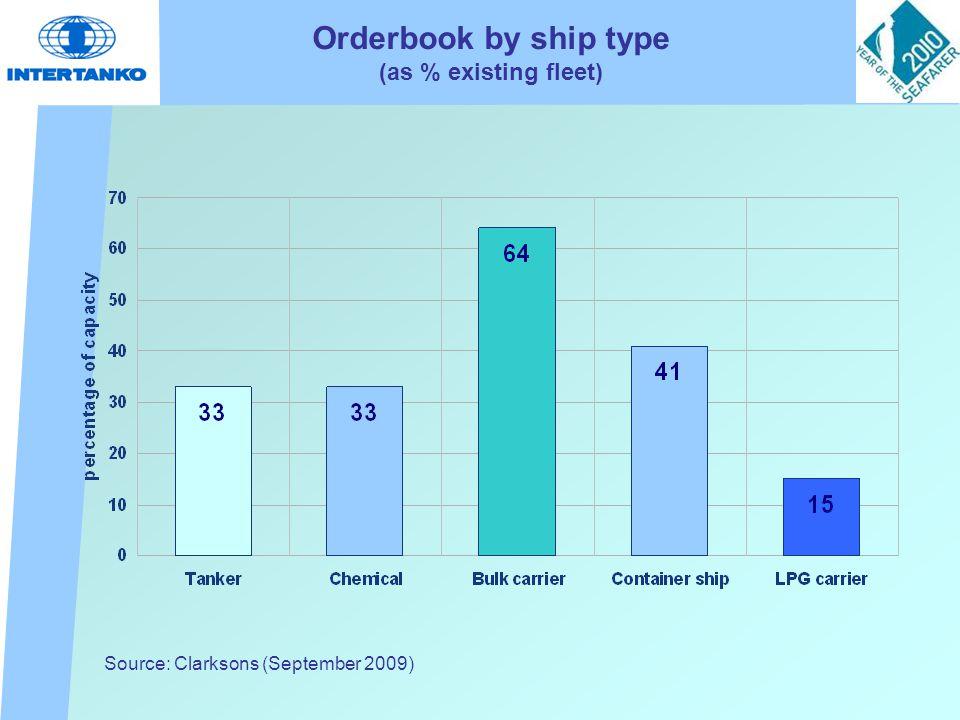 Orderbook by ship type (as % existing fleet) Source: Clarksons (September 2009)
