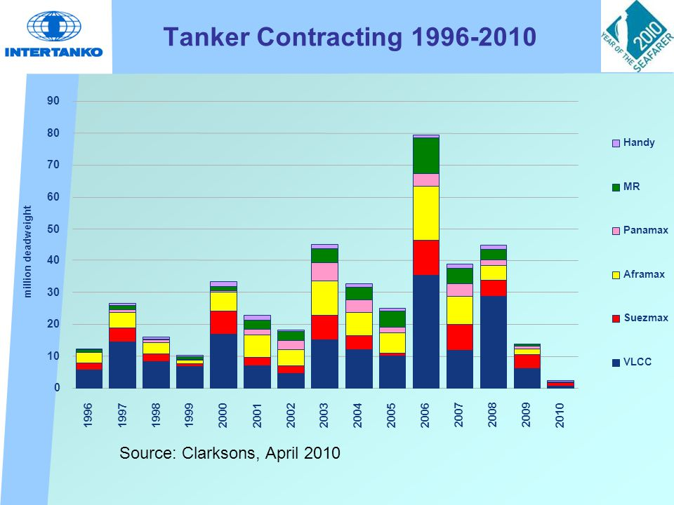 Tanker Contracting 1996-2010 Source: Clarksons, April 2010