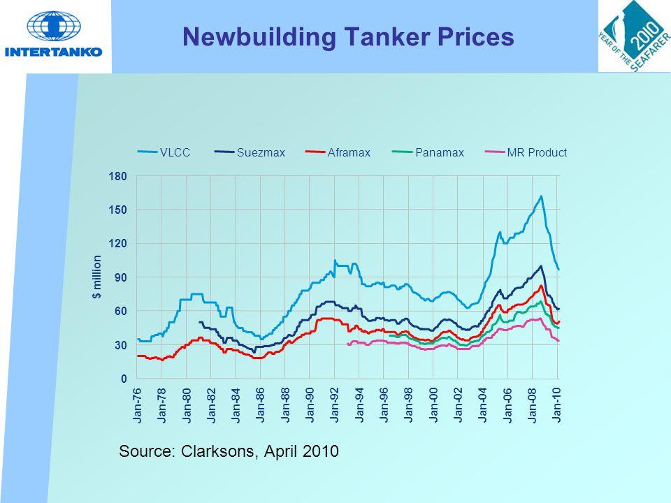 Newbuilding Tanker Prices 0 30 60 90 120 150 180 Jan-76Jan-78Jan-80Jan-82Jan-84 Jan-86Jan-88Jan-90Jan-92Jan-94Jan-96Jan-98Jan-00Jan-02Jan-04 Jan-06Jan-08 Jan-10 $ million VLCCSuezmaxAframaxPanamaxMR Product Source: Clarksons, April 2010