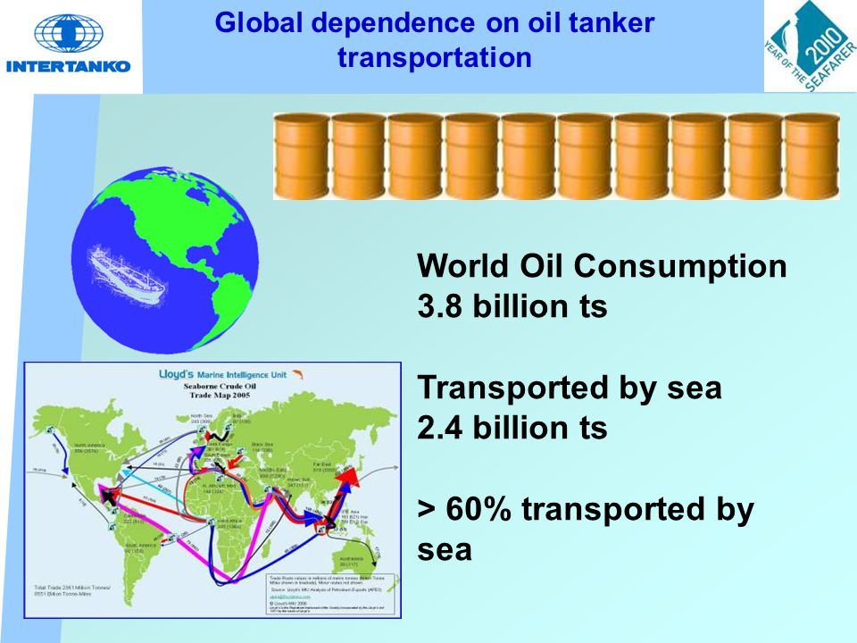 Global dependence on oil tanker transportation World Oil Consumption 3.8 billion ts Transported by sea 2.4 billion ts > 60% transported by sea