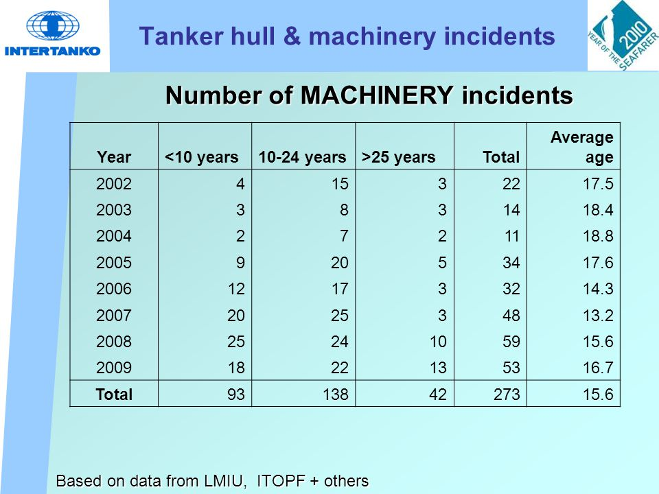 Tanker hull & machinery incidents Number of MACHINERY incidents Based on data from LMIU, ITOPF + others Year<10 years10-24 years>25 yearsTotal Average age 200241532217.5 20033831418.4 20042721118.8 200592053417.6 2006121733214.3 2007202534813.2 20082524105915.6 20091822 135316.7 Total931384227315.6
