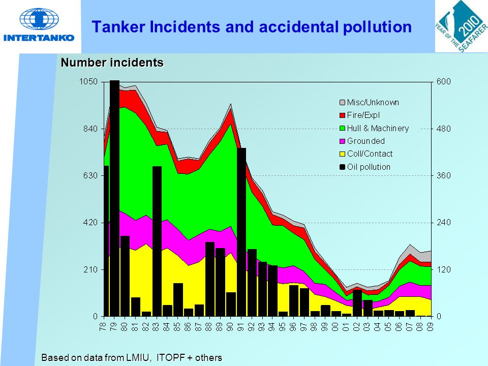 Tanker Incidents and accidental pollution Number incidents Based on data from LMIU, ITOPF + others