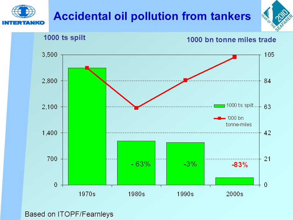 Sharing Information – Tanker incidents in 2009 Based on data from LMIU + others
