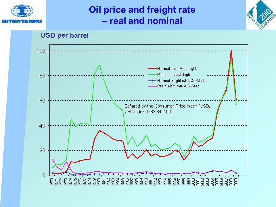 Oil price and freight rate – real and nominal USD per barrel