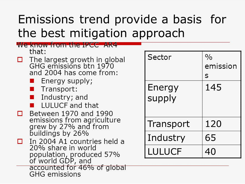 Emissions trend provide a basis for the best mitigation approach We know from the IPCC AR4 that:  The largest growth in global GHG emissions btn 1970 and 2004 has come from: Energy supply; Transport: Industry; and LULUCF and that  Between 1970 and 1990 emissions from agriculture grew by 27% and from buildings by 26%  In 2004 A1 countries held a 20% share in world population, produced 57% of world GDP, and accounted for 46% of global GHG emissions Sector% emission s Energy supply 145 Transport120 Industry65 LULUCF40