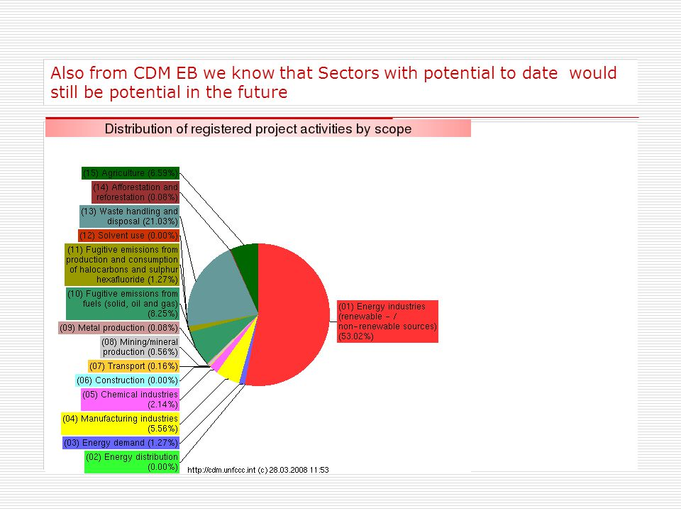 Also from CDM EB we know that Sectors with potential to date would still be potential in the future
