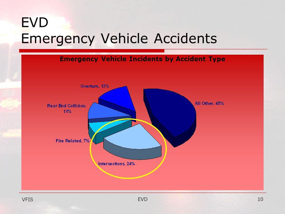 EVD10 EVD Emergency Vehicle Accidents VFIS Emergency Vehicle Incidents by Accident Type