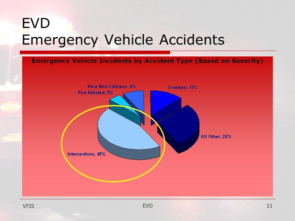 EVD11 EVD Emergency Vehicle Accidents VFIS Emergency Vehicle Incidents by Accident Type (Based on Severity)