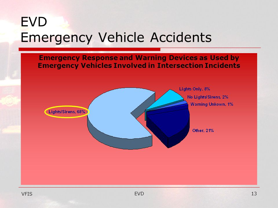 EVD13 EVD Emergency Vehicle Accidents VFIS Emergency Response and Warning Devices as Used by Emergency Vehicles Involved in Intersection Incidents