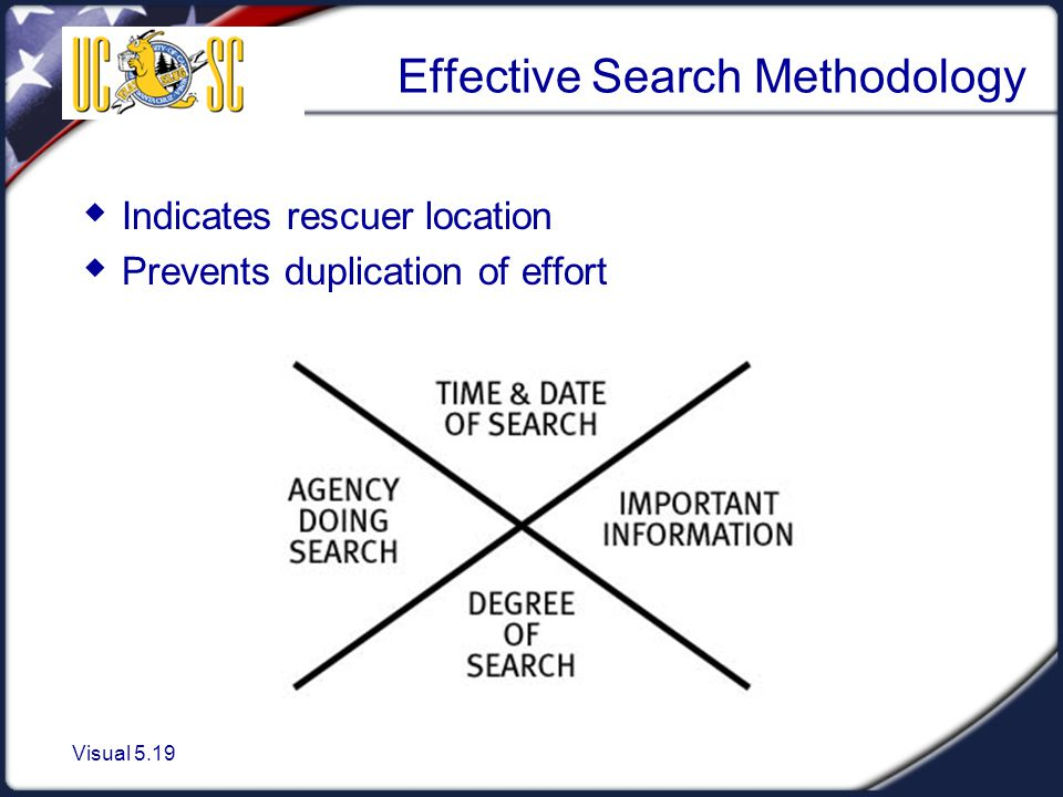 Visual 5.19 Effective Search Methodology  Indicates rescuer location  Prevents duplication of effort