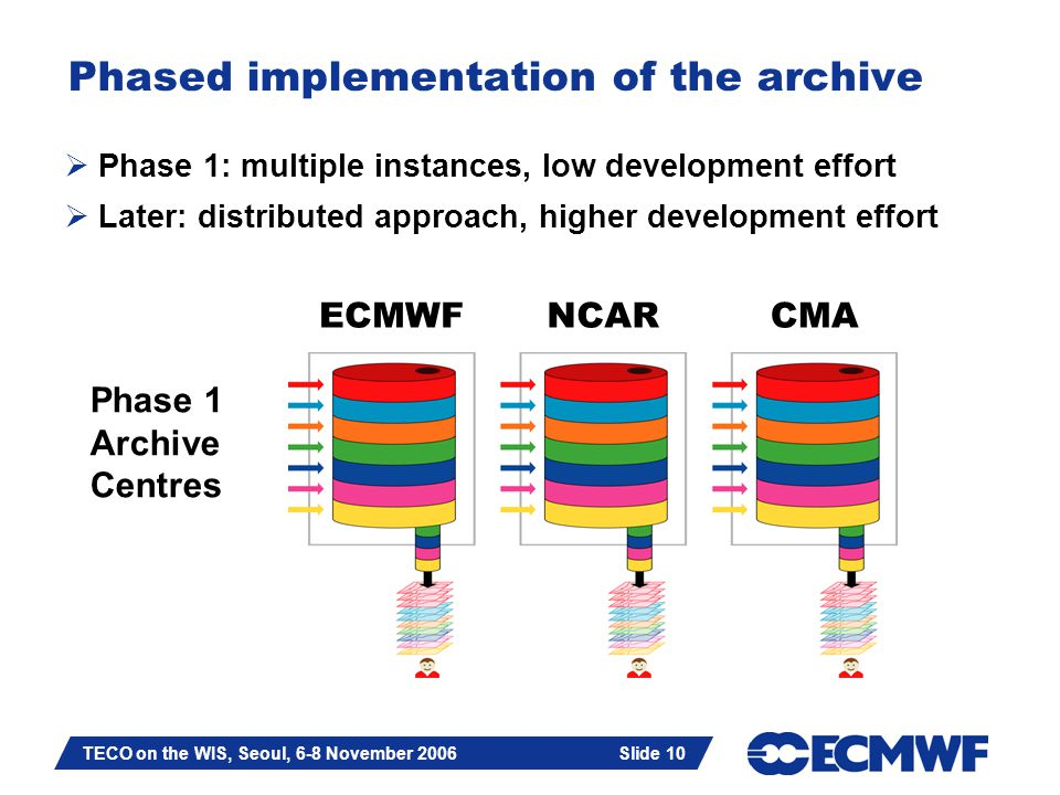 Slide 10 TECO on the WIS, Seoul, 6-8 November 2006 Slide 10 Phased implementation of the archive  Phase 1: multiple instances, low development effort  Later: distributed approach, higher development effort ECMWFNCARCMA Phase 1 Archive Centres