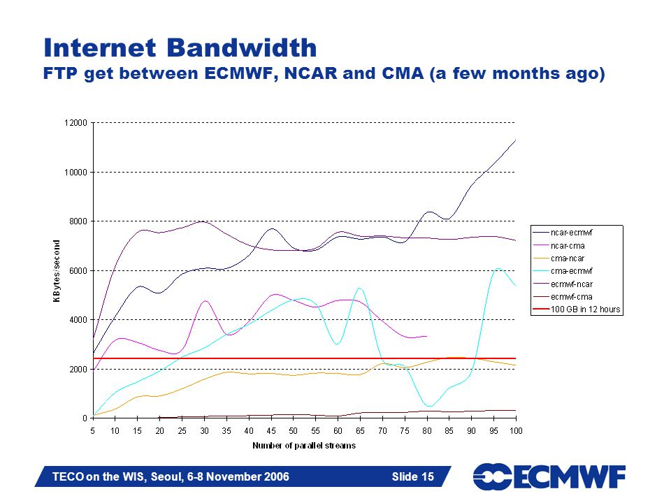 Slide 15 TECO on the WIS, Seoul, 6-8 November 2006 Slide 15 Internet Bandwidth FTP get between ECMWF, NCAR and CMA (a few months ago)