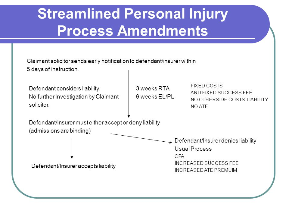 Streamlined Personal Injury Process Amendments Claimant solicitor sends early notification to defendant/insurer within 5 days of instruction. Defendan