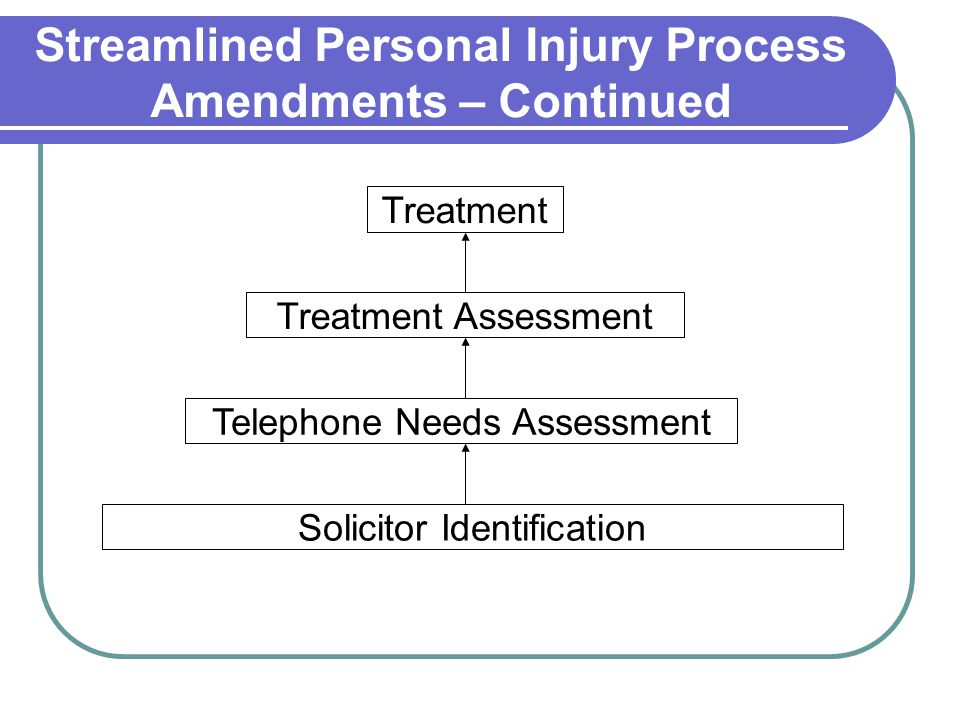 Streamlined Personal Injury Process Amendments – Continued Treatment Assessment Telephone Needs Assessment Treatment Solicitor Identification