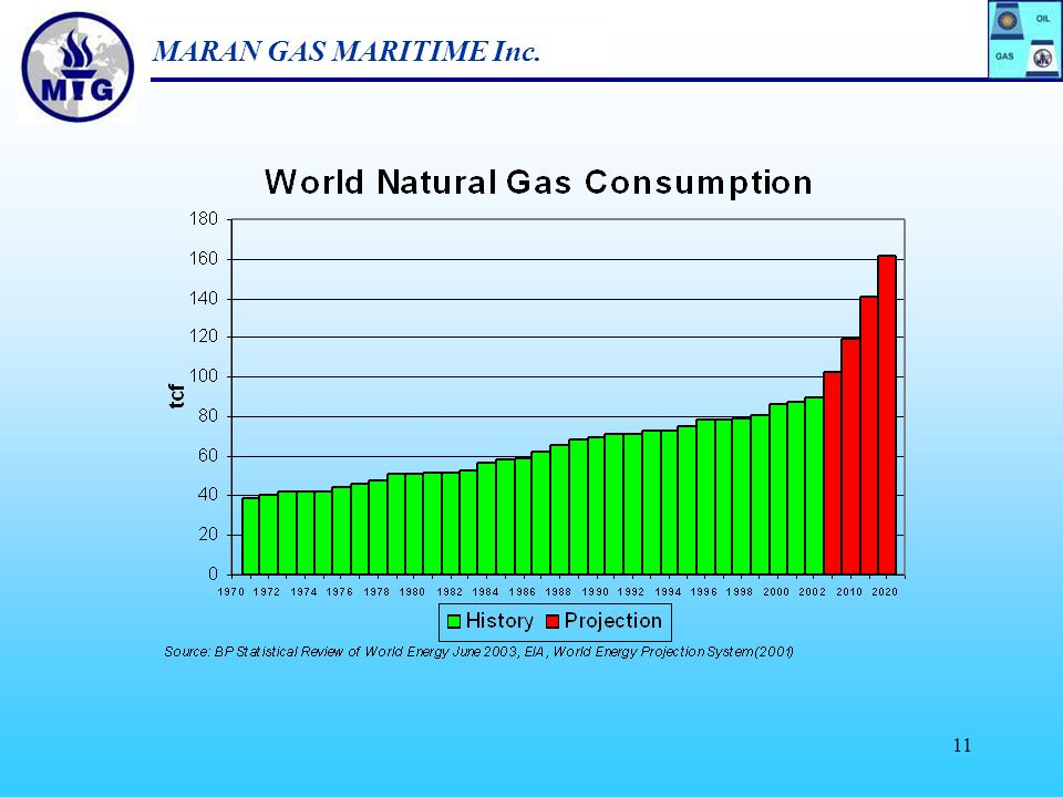 10 3. Natural Gas Segment of Total Energy