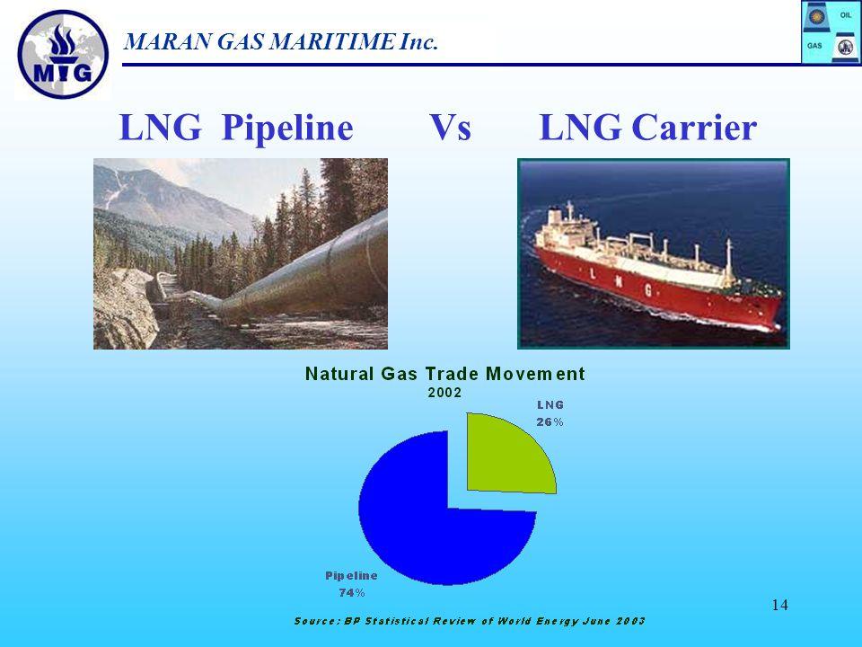 MARAN GAS MARITIME Inc. 13 Proven Natural Gas Reserves Total: 180 tcm as of Jan 2004 Source : IEA 2004
