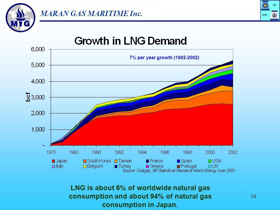 MARAN GAS MARITIME Inc. 15