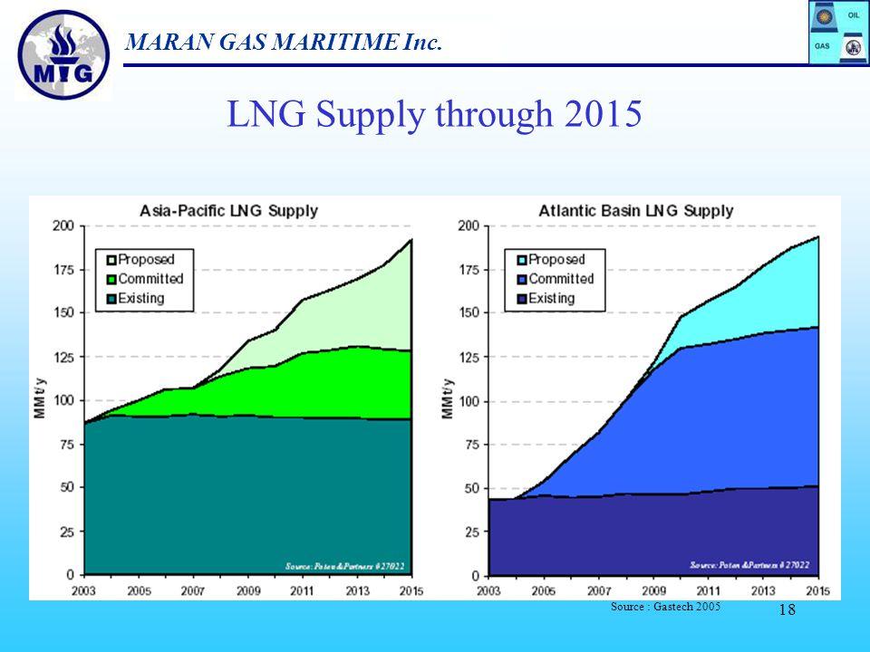 MARAN GAS MARITIME Inc. 17 LNG Demand through 2015 Source : Gastech 2005