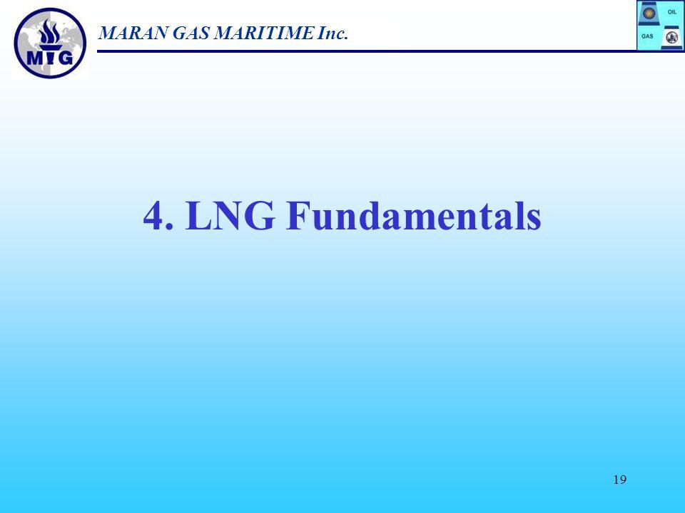 MARAN GAS MARITIME Inc. 18 LNG Supply through 2015 Source : Gastech 2005