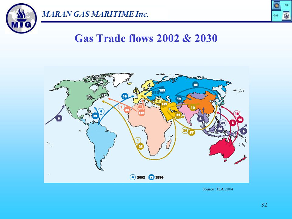 MARAN GAS MARITIME Inc. 31 Gas Routes Key Global Gas Trades, 2004Expected Global Gas Trades, 2010 International trade in LNG is set to double to 200 M