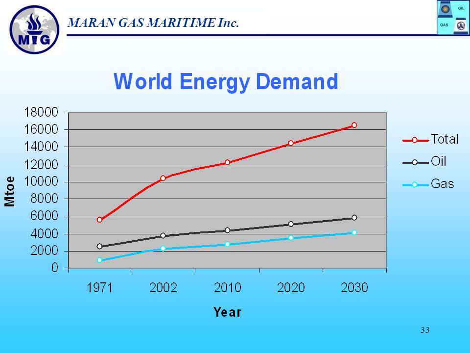 MARAN GAS MARITIME Inc. 32 Gas Trade flows 2002 & 2030 Source : IEA 2004