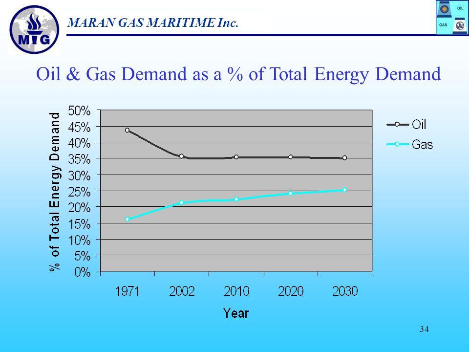 MARAN GAS MARITIME Inc. 33