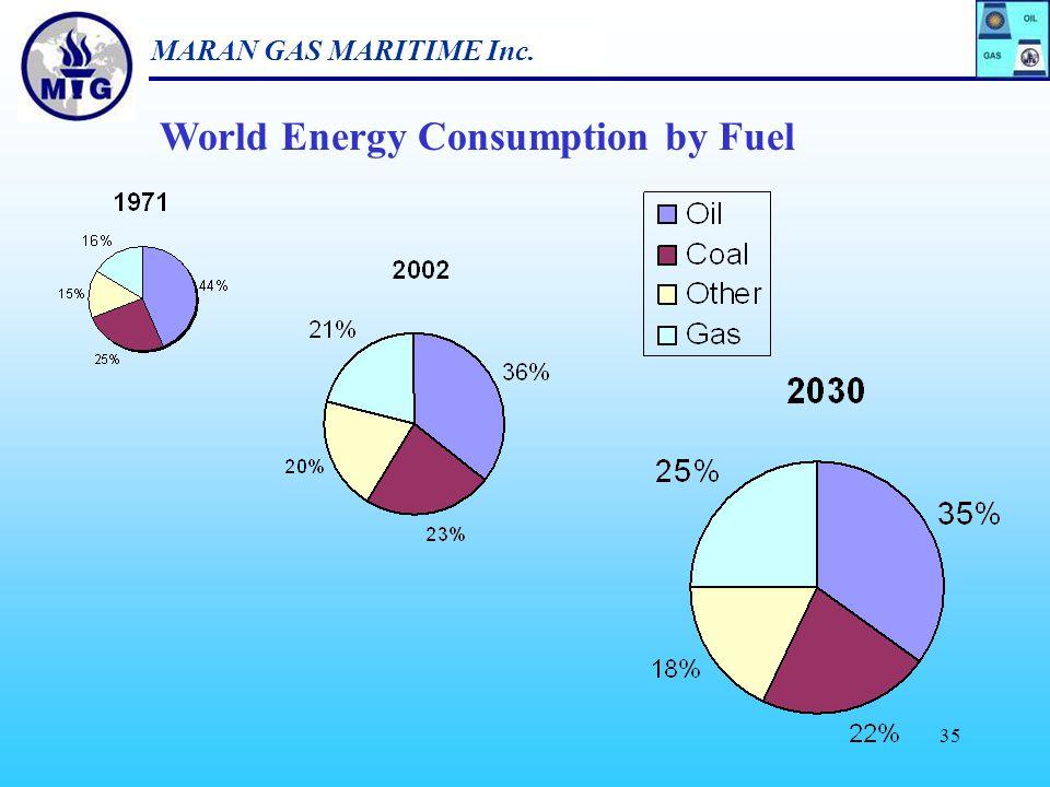 MARAN GAS MARITIME Inc. 34 Oil & Gas Demand as a % of Total Energy Demand