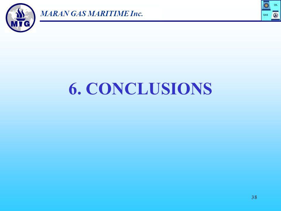 MARAN GAS MARITIME Inc. 37 Available Newbuilding Capacity 1975-2010 0 2 4 6 8 10 12 197519801990200020052010 MCgt S. Korea Japan China Europe ROW SAI