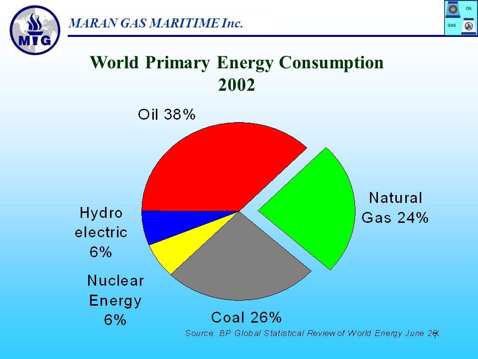 MARAN GAS MARITIME Inc. 6 Energy Consumption Overview