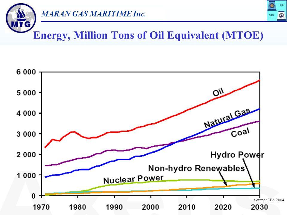 MARAN GAS MARITIME Inc. 7 World Primary Energy Consumption 2002