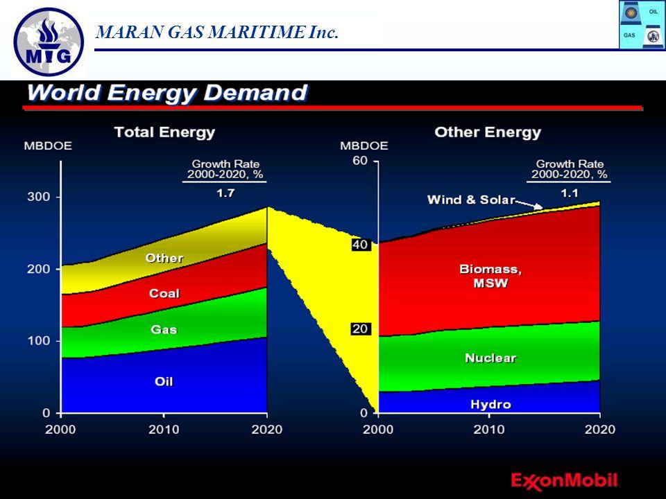 MARAN GAS MARITIME Inc. 8 Energy, Million Tons of Oil Equivalent (MTOE) Source : IEA 2004