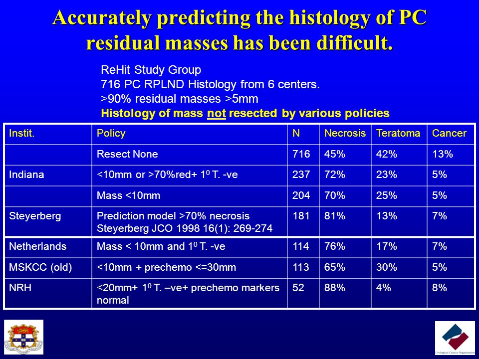 Nerve-sparing PC-RPLND is safe.Ejaculatory status of 81 patients after nerve sparing PC-RPLND.