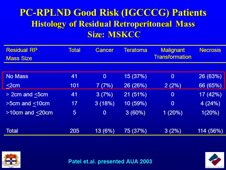 PC-RPLND Good Risk (IGCCCG) Patients Presence of Teratoma in the Residual RP Mass Residual Mass <2cm and Histology of Primary Tumor Residual Retroperitoneal Mass Size Teratoma in Primary Total Teratoma in Retroperitoneum No Mass +-+- 18 23 10 (56%) 5 (22%) >0cm and <0.5cm +-+- 6666 1 (17%) 2 (33%) >0.5cm and <1.0cm +-+- 8 16 2 (25%) 4 (25%) >1.0cm and <1.5cm +-+- 8787 3 (38%) 1 (14%) >1.5cm and >2.0cm +-+- 6 12 5 (83%) 0 Total +-+- 46 64 21 (46%) 12 (19%) Patel et.al.
