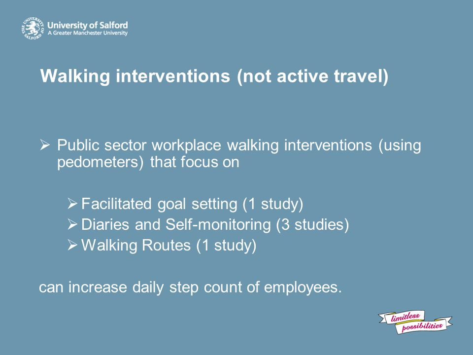 Walking interventions (not active travel)  Public sector workplace walking interventions (using pedometers) that focus on  Facilitated goal setting (1 study)  Diaries and Self-monitoring (3 studies)  Walking Routes (1 study) can increase daily step count of employees.