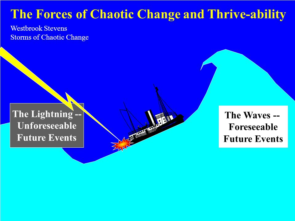 MGT/437 – Project Management © Westbrook Stevens 2001 castevens@email.uophx.edu 4/29/2015 The Forces of Chaotic Change and Thrive-ability The Waves -- Foreseeable Future Events The Lightning -- Unforeseeable Future Events Westbrook Stevens Storms of Chaotic Change