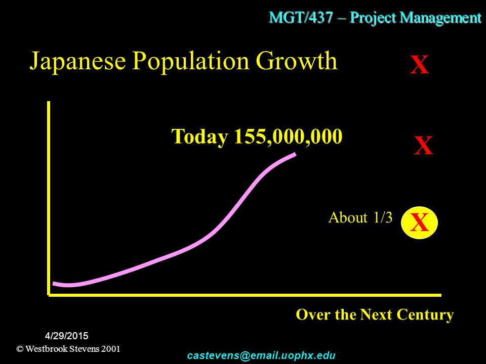 MGT/437 – Project Management © Westbrook Stevens 2001 castevens@email.uophx.edu 4/29/2015 The Forces of Chaotic Change and Thrive-ability The Waves -- Foreseeable Future Events The Buoyancy -- Supporting Market, Societal, Political and Other Allied Forces The Lightning -- Unforeseeable Future Events The Storm -- Threatening Competition, Societal, Political and Other Enemy Forces Westbrook Stevens Storms of Chaotic Change