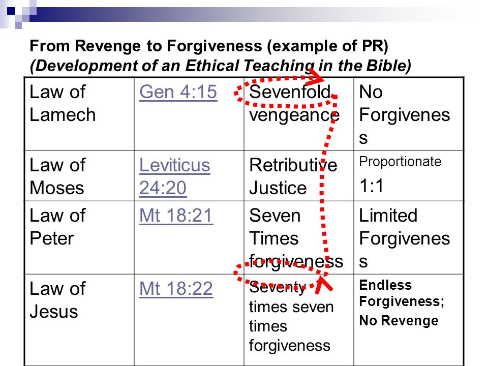 From Revenge to Forgiveness (example of PR) (Development of an Ethical Teaching in the Bible) Law of Lamech Gen 4:15Sevenfold vengeance No Forgivenes