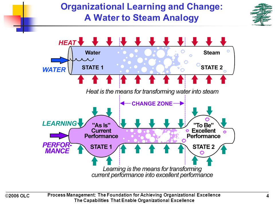 ©2006 OLC 4 Process Management: The Foundation for Achieving Organizational Excellence The Capabilities That Enable Organizational Excellence Organizational Learning and Change: A Water to Steam Analogy