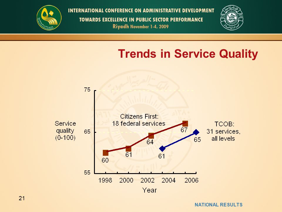 Trends in Service Quality NATIONAL RESULTS 21