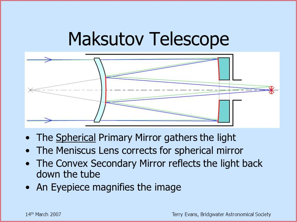 14 th March 2007Terry Evans, Bridgwater Astronomical Society Maksutov Telescope The Spherical Primary Mirror gathers the light The Meniscus Lens corrects for spherical mirror The Convex Secondary Mirror reflects the light back down the tube An Eyepiece magnifies the image