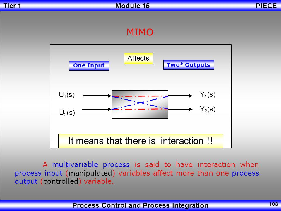 Tier 1Module 15PIECE Process Control and Process Integration 107 Affects U(s) Y(s) SISO One Output One Input